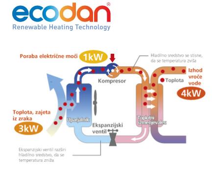 ecodan prikaz energije