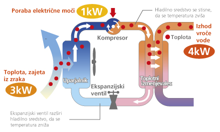 shema toplotna črpalka mitsubishi electric